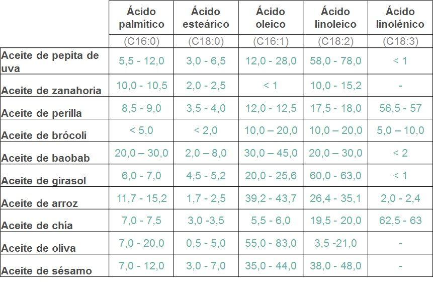 Aceites_ácidos grasos